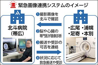 北斗病院連携システムイメージ